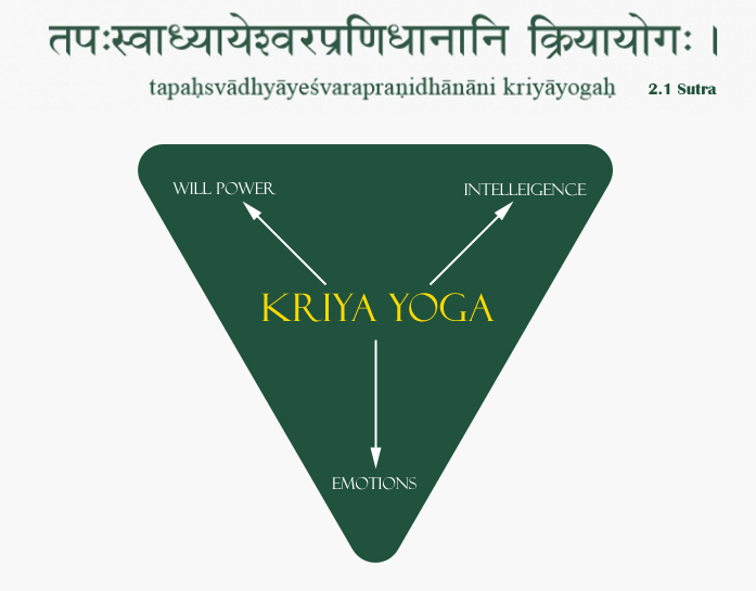 Preliminary Yoga – Development of Will power, Intelligence and Emotions