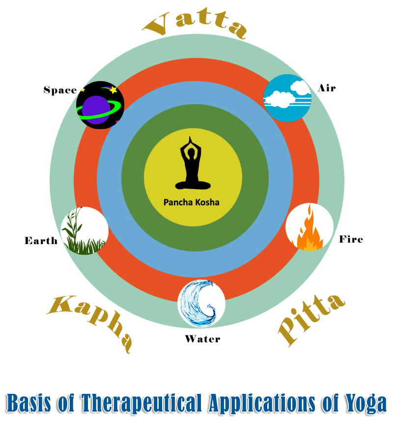 Basis of Therapeutical Applications  of Yoga.