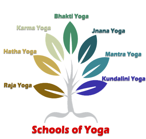 Philosophical Basis Of Schools Of Yoga And Their Practices Ojashvi Yoga Shala